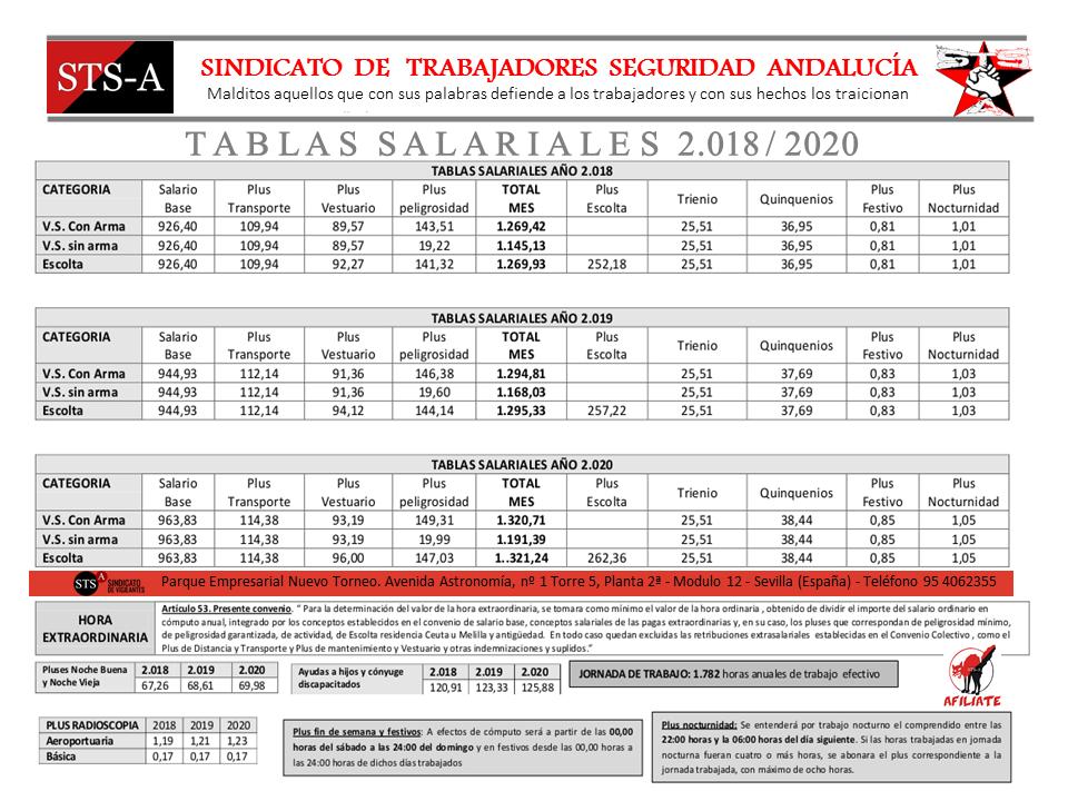 tabla 2018